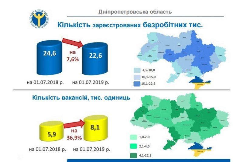 Звітують про ринок праці в Дніпропетровській області
