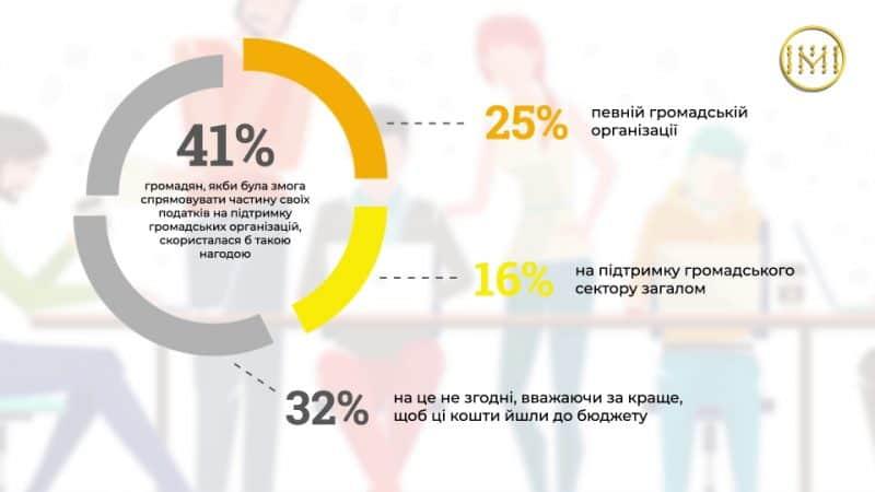 Довіра українців до НГО у цифрах