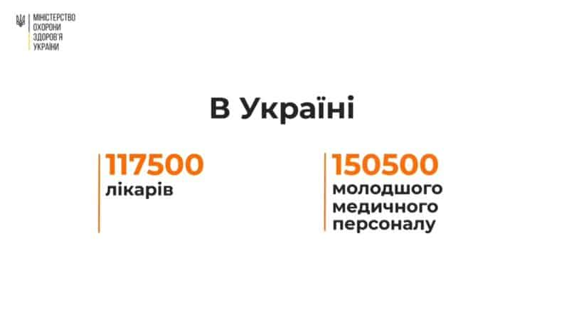 МОЗ України запустило соціальну кампанію підтримки лікарів