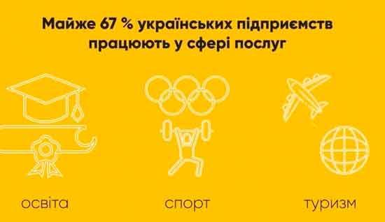 Соціальне підприємництво в Україні