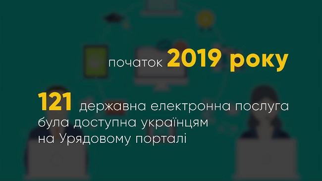 Коли всі публічні державні послуги в Україні переведуть в онлайн