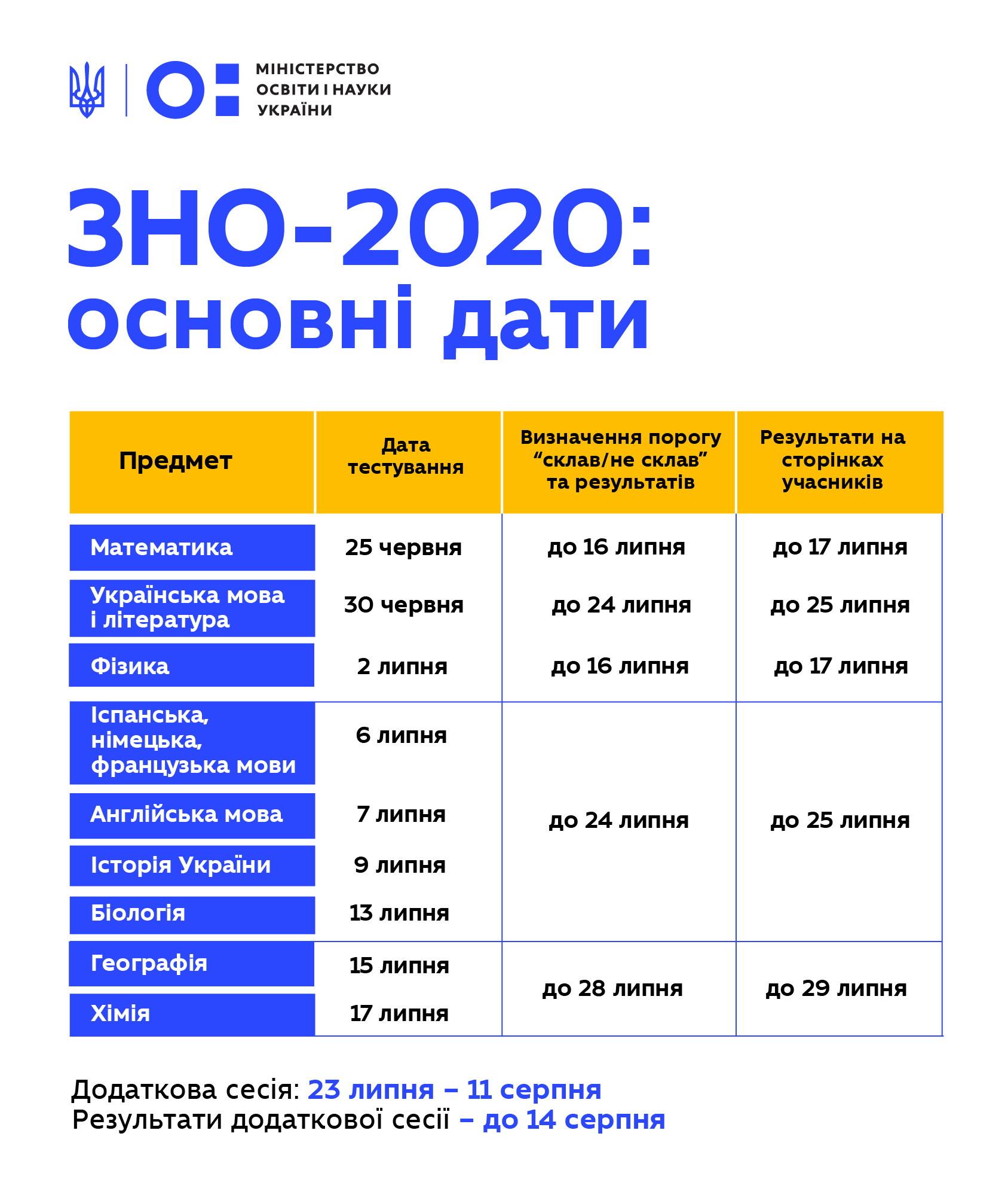 Особливості проведення ЗНО для випускників Донеччини - Фото №1