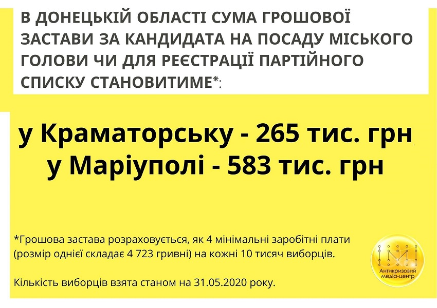 Грошова застава: скільки доведеться платити за можливість балотуватися на місцевих виборах - Фото №1