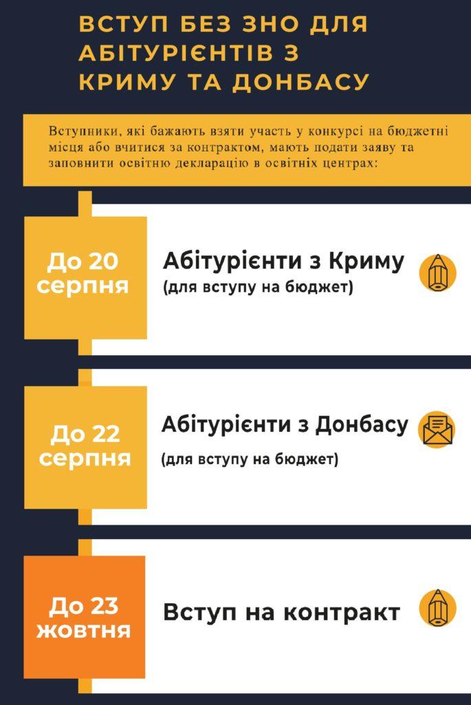 Вступникам з Донбасу і з Криму