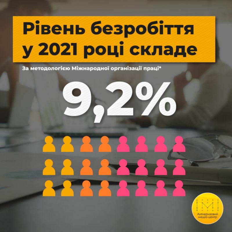 Рівень безробіття у 2021 році