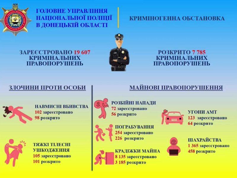 За рік на Донеччині зареєстрували понад 19 тисяч кримінальних правопорушень