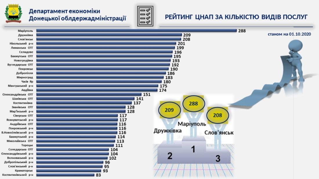 Адмінпослуги на Донеччині стають ближчими до людей - Фото №6